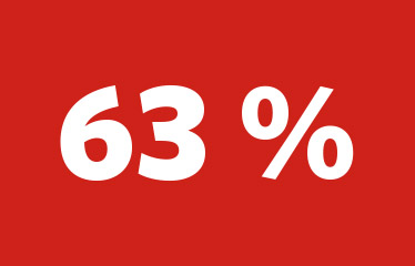 Just nu har vi sprängt ut 63 procent av den totala bergtunneln. Det är cirka 3,8 mil av nästan 6 mil bergtunnel.
