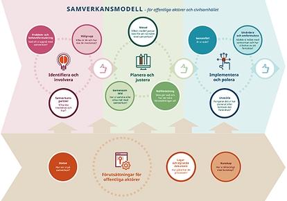 Samverkansmodell - för offentliga aktörer och civilsamhället