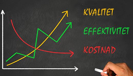Temabild: graf som visar effektivitet som relationen mellan kostnad och kvalitet.