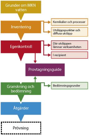 Tillsynsschema över handläggarstödets olika delar.