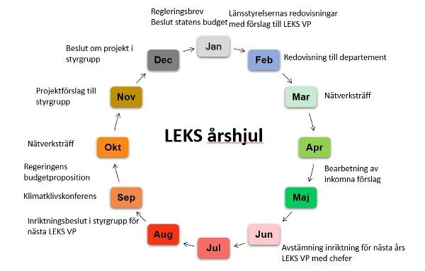 LEKS årshjul illustrerar de övergripande processerna för LEKS under ett år